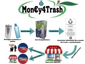 Mon€y4Trash filiera