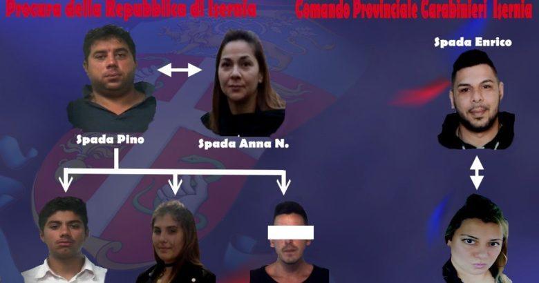 """VENAFRO – Operazione """"last dose 2"""", blitz antidroga all'alba. 6 arresti, tutti avente per cognome Casamonica o Spada"""