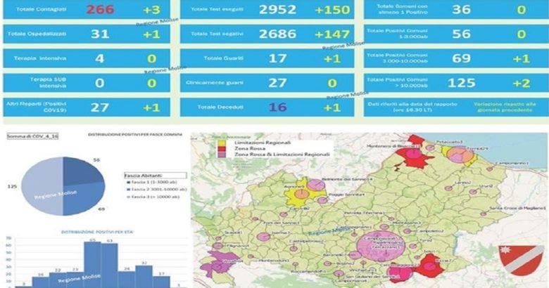 CORONAVIRUS - Altri 3 casi, i positivi sono arrivati a 266 il bollettino ufficiale del 16 aprile 2020 delle ore 18,00