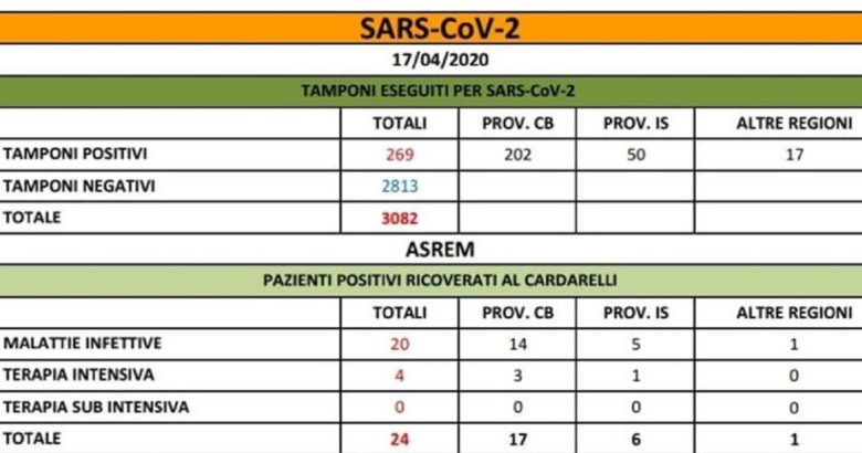 CORONAVIRUS - Bollettino dei contagi, il punto della mattinata 3 nuovi casi