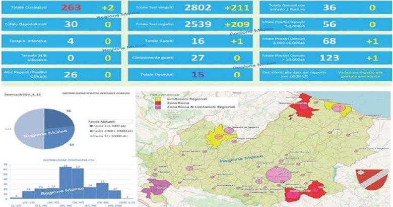 CORONAVIRUS - Rallentano i contagi, positivi fermi a 263 il bollettino ufficiale del 15 aprile 2020 delle ore 18,00