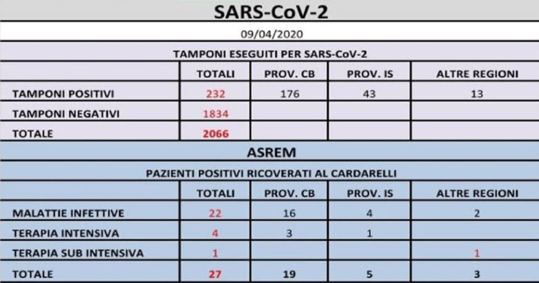 CORONAVIRUS - Salgono a 232 i positivi, 8 nuovi casi il punto della mattinata