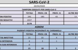 CORONAVIRUS - Salgono a 241 i positivi, 9 nuovi casi il punto della mattinata