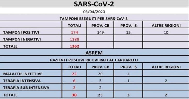 CORONAVIRUS - Salgono ancora i contagi, 174 tamponi positivi il punto della mattinata