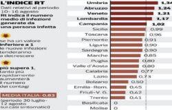 CORONAVIRUS, Indice contagiosità, Molise, zero, Toma